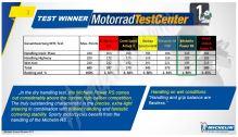 Michelin Power RS+ 120/70 ZR17 + 190/50 ZR17