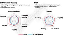 Bridgestone Battlax S20 130/70 ZR16 M/C (61W) TL přední