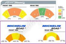 Michelin Road 5 120/70 ZR17 M/C (58W) TL přední